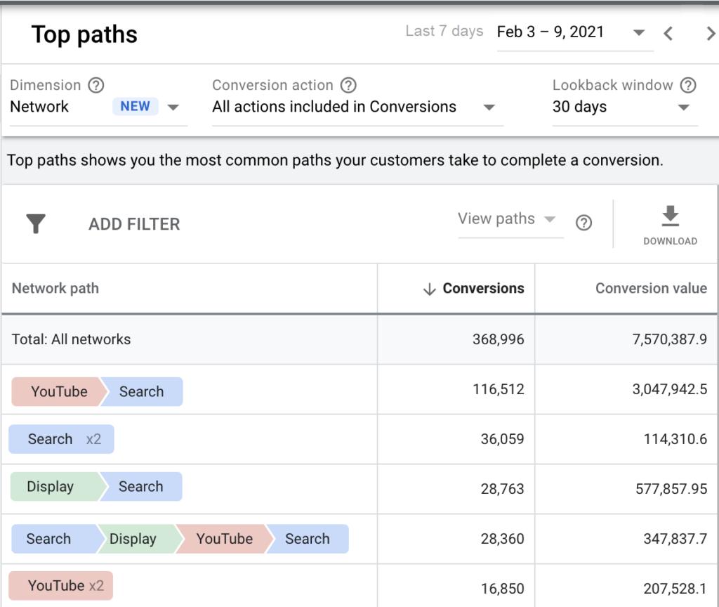 Отчеты по атрибуции в Google Ads