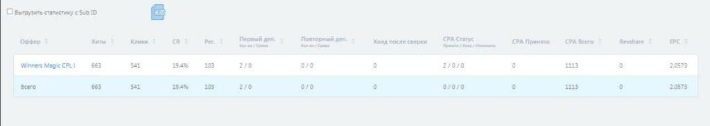 Статистика с кабинетов1